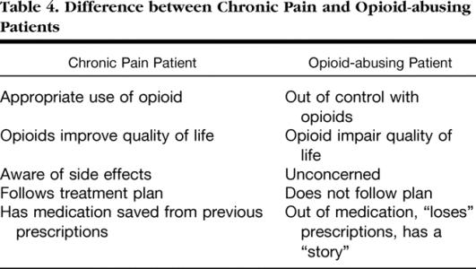 opiod chart
